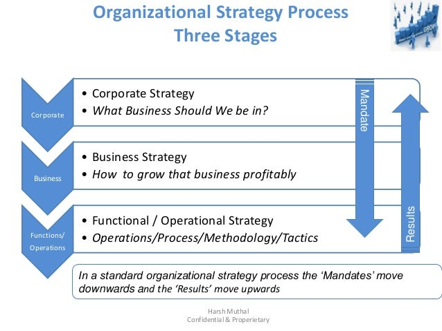an overview of corporate strategies Strategic analysis of starbucks corporation 1) introduction: starbucks corporation, an american company founded in 1971 in seattle, wa, is a premier roaster, marketer and.