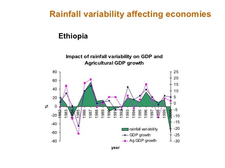 Rainfall variability affecting economies Ethiopia