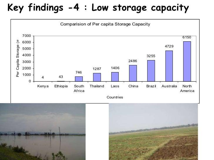 Key findings -4 : Low storage capacity