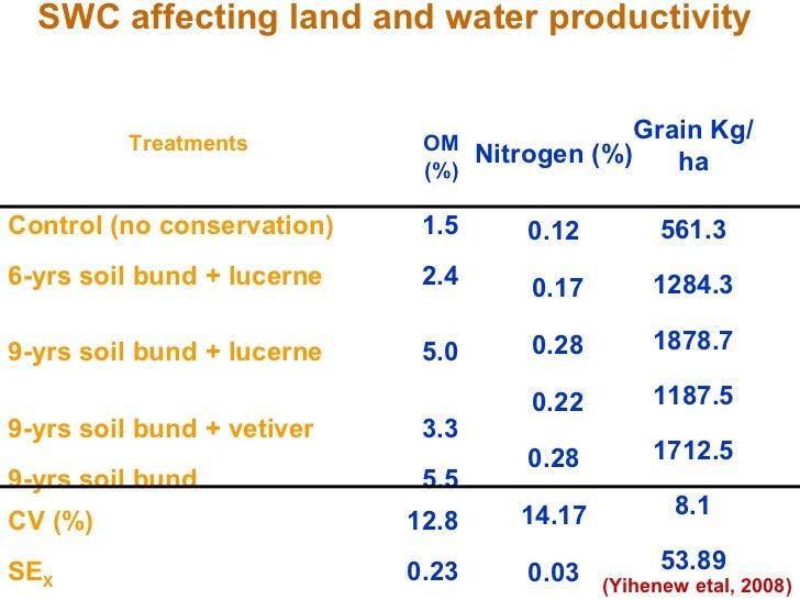 SWC affecting land and water productivity  (Yihenew etal, 2008) SE X CV (%) 9-yrs soil bund 9-yrs soil bund + vetiver 9-yr...