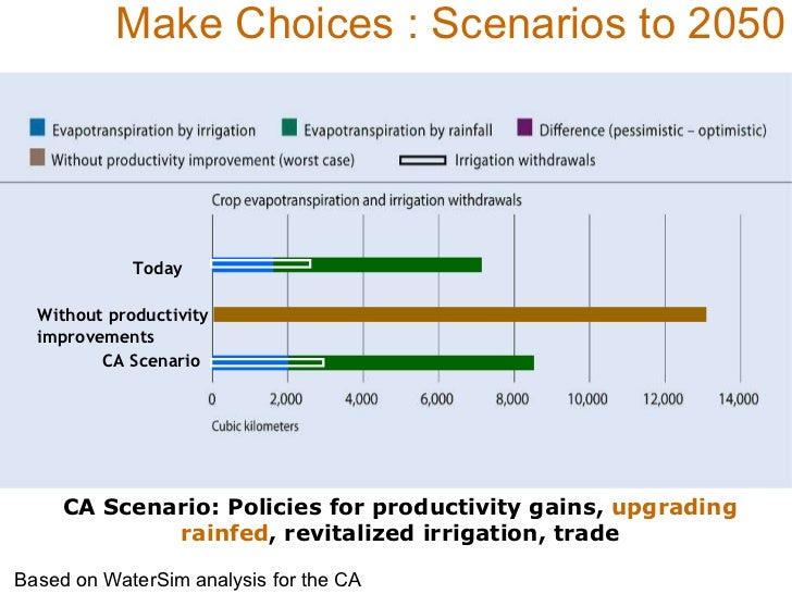 Make Choices : Scenarios to 2050 Based on WaterSim analysis for the CA Today CA Scenario Without productivity  improvement...