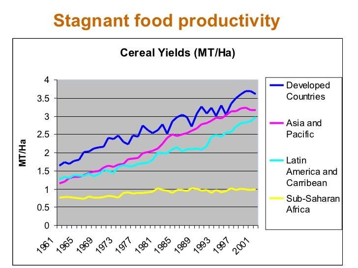 Stagnant food productivity