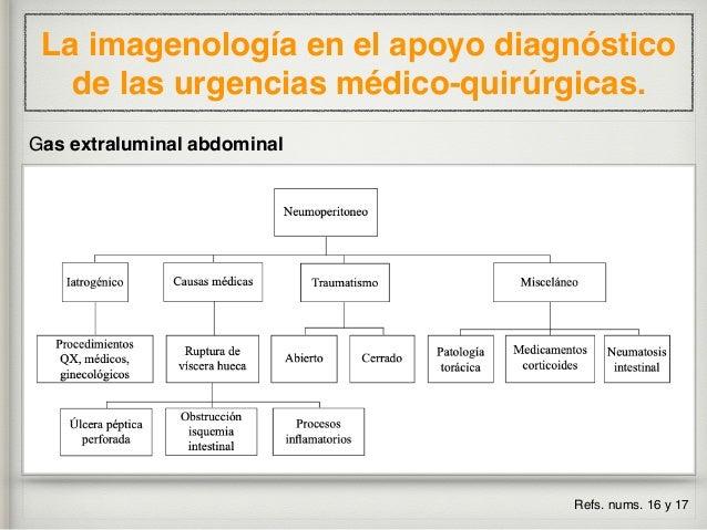 La imagenología en el apoyo diagnóstico de las urgencias médico-quirúrgicas. Morison Gas extraluminal abdominal Refs. nums...
