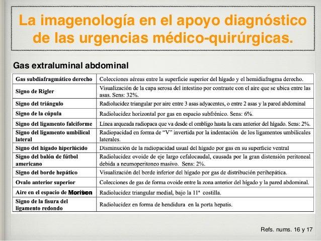La imagenología en el apoyo diagnóstico de las urgencias médico-quirúrgicas. Refs. nums. 18 y 19