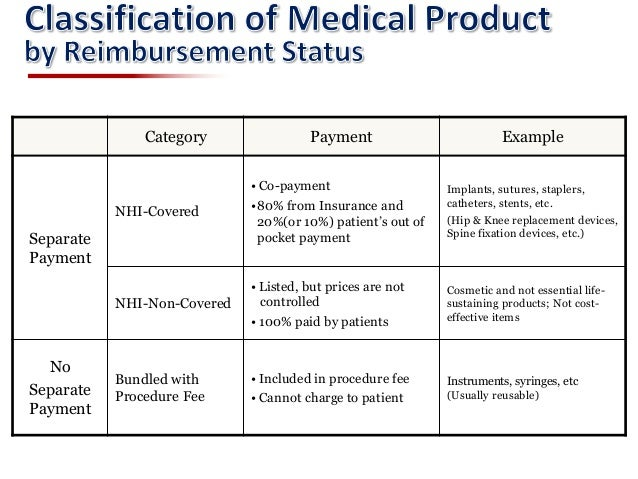 Comparison of medical device reimbursement policy between Korea and J…
