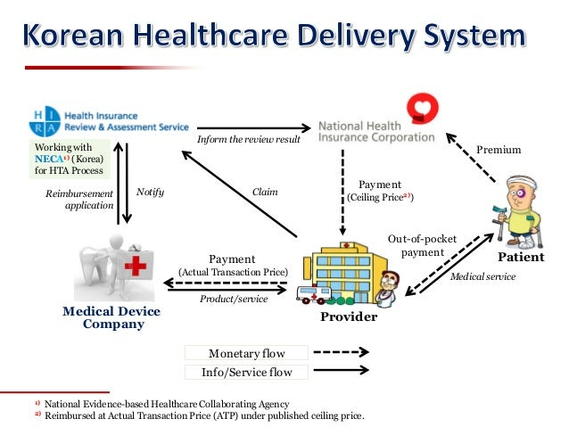 korean health insurance system Where to start paul jackson suggests that the only thing the government  should be involved with is controlling the drug, insurance, and medical industry.