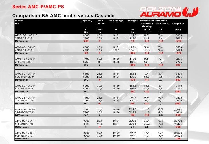 Series AMC-P/AMC-PS Comparison BA AMC model versus Cascade