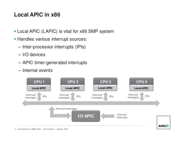 AMD Interrupt Controller Driver