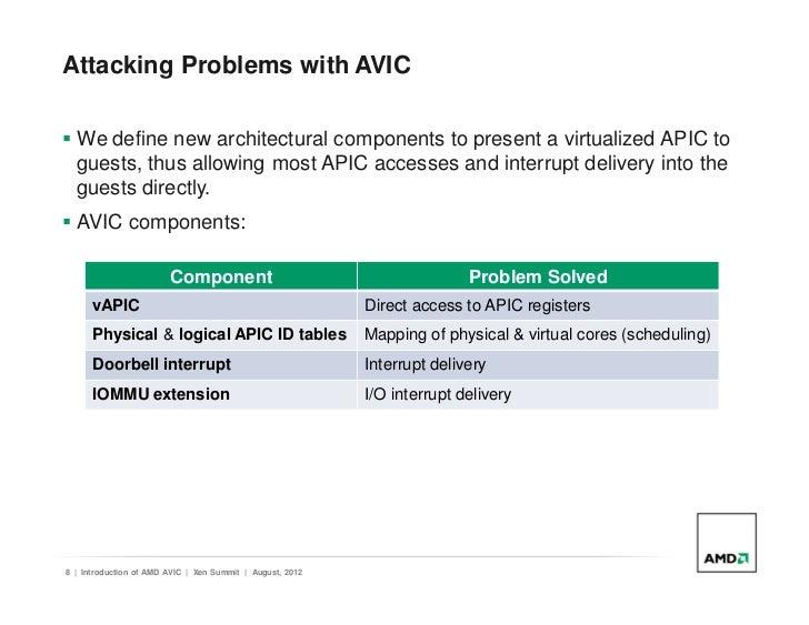 AMD Interrupt Controller IOAPIC Windows 8 X64 Treiber