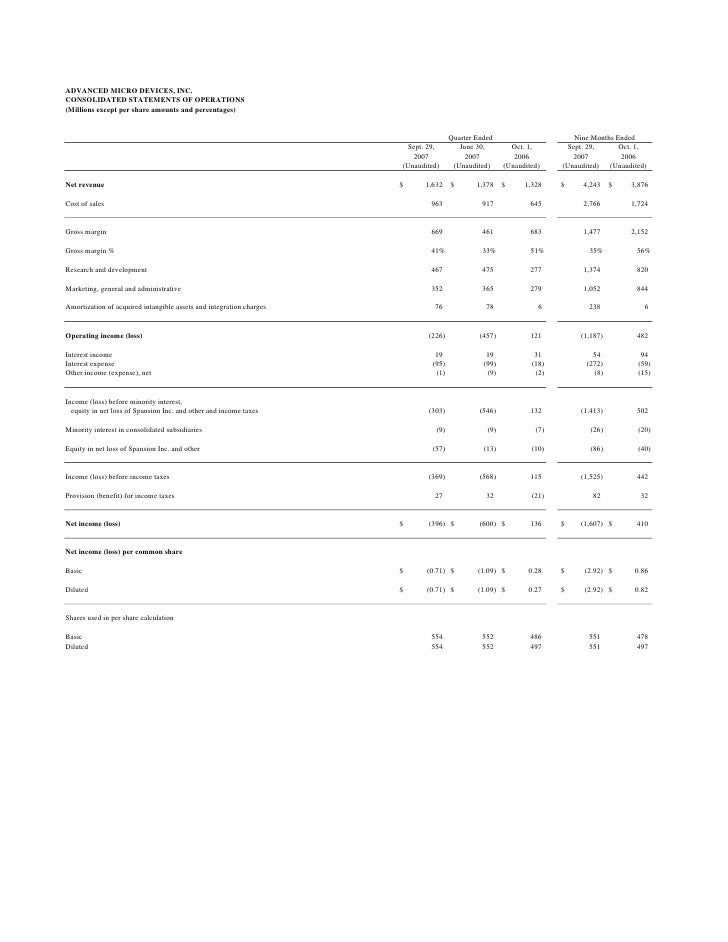 ADVANCED MICRO DEVICES, INC. CONSOLIDATED STATEMENTS OF OPERATIONS (Millions except per share amounts and percentages)    ...