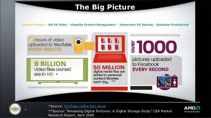 The Big Picture<br />Current Trends- HD 3D Video- Simplify Content Management  - Immersive 3D Gaming- Business Productivit...