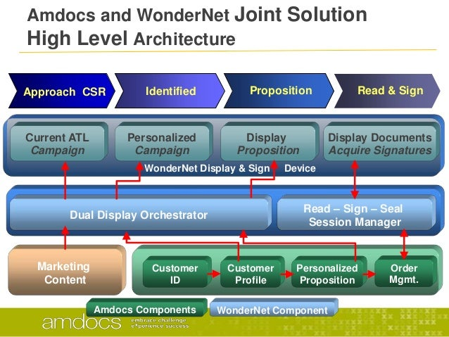 WonderNet Display & Sign DeviceAmdocs and WonderNet Joint SolutionHigh Level ArchitectureApproach CSR Identified Propositi...