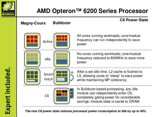 AMD Opteron™ 6200 Series Processor Guide, Silicon Mechanics