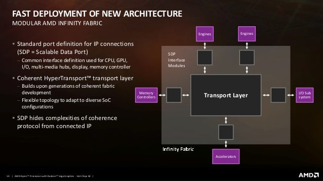 Delivering a new level of visual performance in an SoC AMD