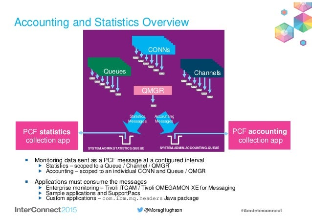 @MoragHughson Accounting and Statistics Overview Monitoring data sent as a PCF message at a configured interval Statistics...