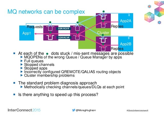 @MoragHughson ClusterCluster MQ networks can be complex At each of the dots stuck / mis-sent messages are possible MQOPENs...