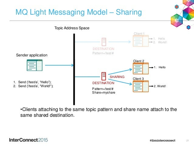 21 MQ Light Messaging Model – Sharing •Clients attaching to the same topic pattern and share name attach to the same share...