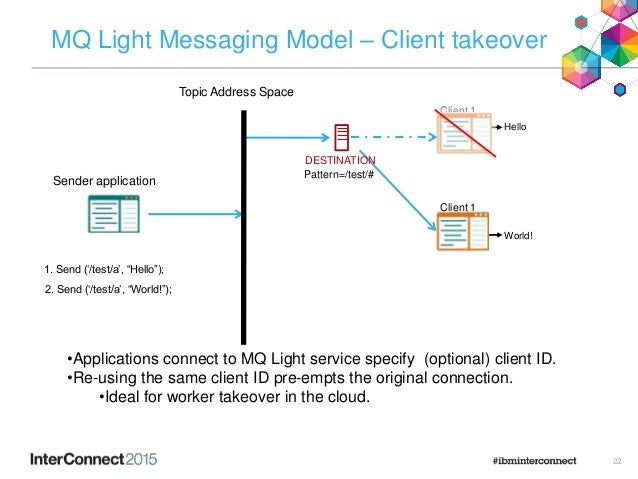 """22 MQ Light Messaging Model – Client takeover 1. Send ('/test/a', """"Hello""""); Hello Topic Address Space Sender application D..."""