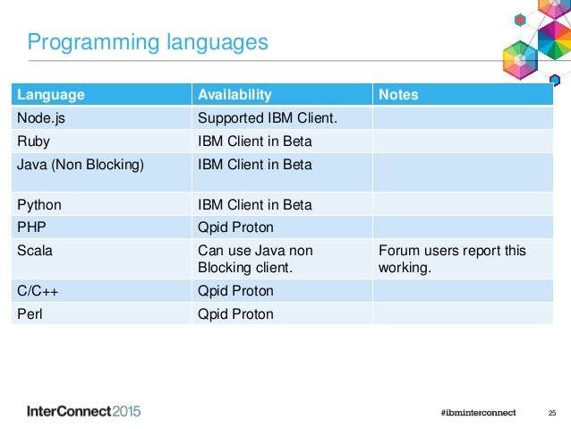 Programming languages Language Availability Notes Node.js Supported IBM Client. Ruby IBM Client in Beta Java (Non Blocking...