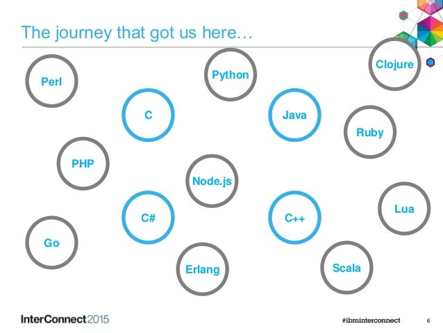 The journey that got us here… 6 Ruby Node.js Python C C++ Java C# Perl Go Clojure Lua Erlang Scala PHP