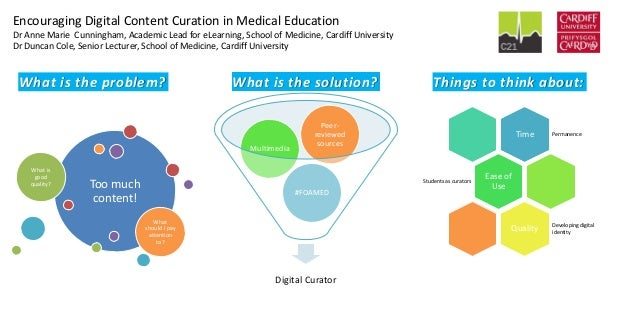 Encouraging Digital Content Curation in Medical Education Dr Anne Marie Cunningham, Academic Lead for eLearning, School of...