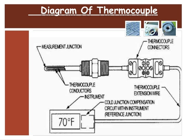 How To Calibrate Differential Pressure also Potentiometer Working Principle Of Potentiometer moreover Megger Working Principle Types History Uses Of Megger also Thermocouple Sensor 61766632 furthermore 3243. on transducer circuit diagram