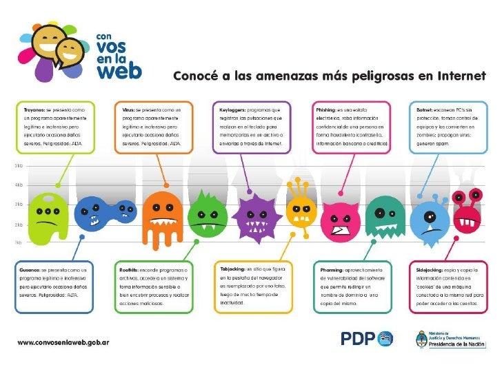 Las Amenazas Ms Peligrosas De Internet