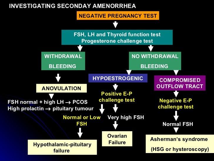 FSH, LH and Thyroid function test Progesterone challenge test WITHDRAWAL BLEEDING   NO WITHDRAWAL BLEEDING   HYPOESTROGENI...