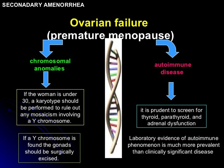 Ovarian failure   (premature menopause) chromosomal anomalies  autoimmune disease  If the woman is under 30, a karyotype s...