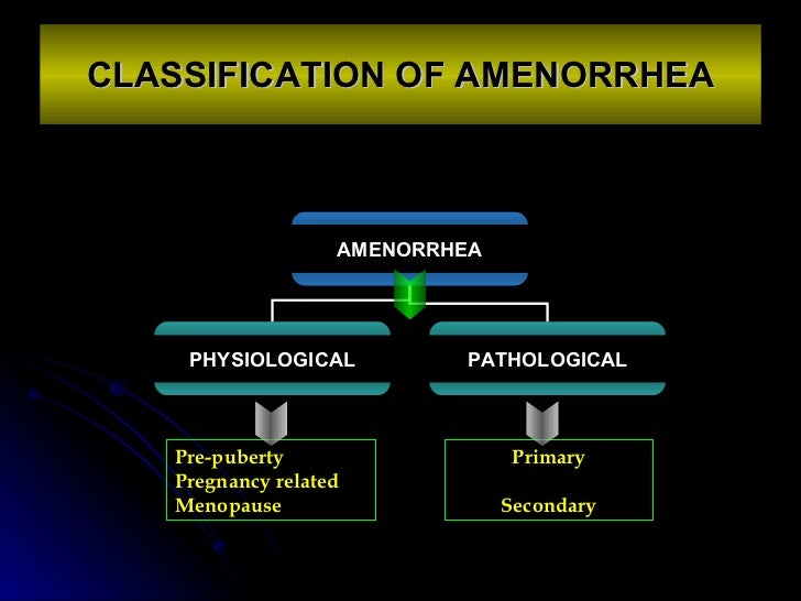 CLASSIFICATION OF AMENORRHEA Pre-puberty Pregnancy related Menopause Primary Secondary AMENORRHEA PHYSIOLOGICAL PATHOLOGICAL