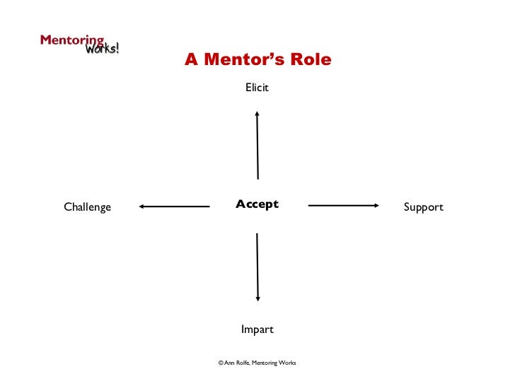 A Mentor's Role Elicit Impart Challenge Support Accept © Ann Rolfe, Mentoring Works