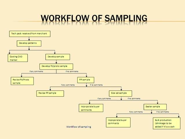 WORKFLOW OF SAMPLING