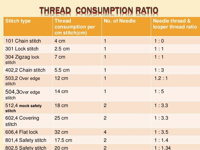 COSTING & PRICING  To make the garment costing, we have to find out following things.  Fabric consumption.  Gross weigh...