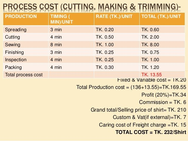 COSTING & PRICING OF SHIRT IN (DOZEN) Particulars Amount(US $) Fabric (30 Yds X$0.95) Cost /Doz. 28.50 Accessories Cost./ ...