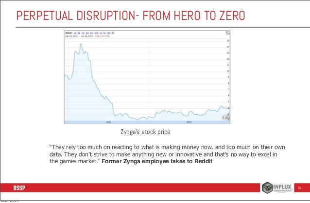 """PERPETUAL DISRUPTION- FROM HERO TO ZERO  Zynga's stock price """"They rely too much on reacting to what is making money now, ..."""