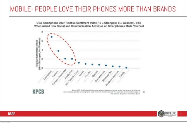 MOBILE- PEOPLE LOVE THEIR PHONES MORE THAN BRANDS  54  Wednesday, January 8, 14