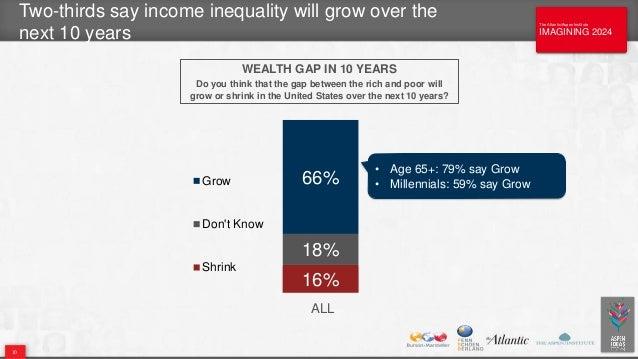 The Atlantic/Aspen Institute IMAGINING 2024 The Atlantic/Aspen Institute IMAGINING 2024 Two-thirds say income inequality w...