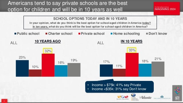The Atlantic/Aspen Institute IMAGINING 2024 The Atlantic/Aspen Institute IMAGINING 2024 Americans tend to say private scho...