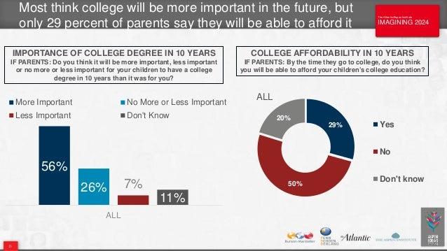 The Atlantic/Aspen Institute IMAGINING 2024 The Atlantic/Aspen Institute IMAGINING 2024 29% 50% 20% Yes No Don't know Most...