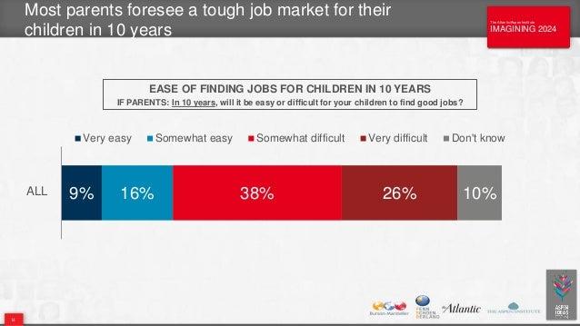 The Atlantic/Aspen Institute IMAGINING 2024 The Atlantic/Aspen Institute IMAGINING 2024 Most parents foresee a tough job m...