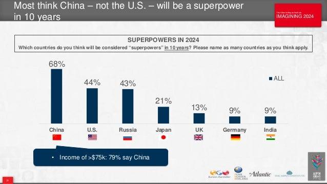 The Atlantic/Aspen Institute IMAGINING 2024 The Atlantic/Aspen Institute IMAGINING 2024 68% 44% 43% 21% 13% 9% 9% China U....