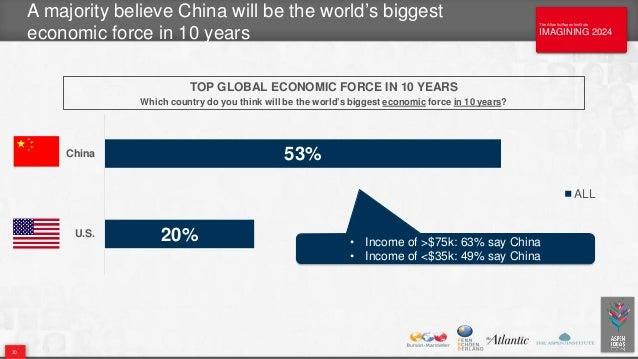 The Atlantic/Aspen Institute IMAGINING 2024 The Atlantic/Aspen Institute IMAGINING 2024 A majority believe China will be t...