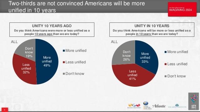 The Atlantic/Aspen Institute IMAGINING 2024 The Atlantic/Aspen Institute IMAGINING 2024 Two-thirds are not convinced Ameri...
