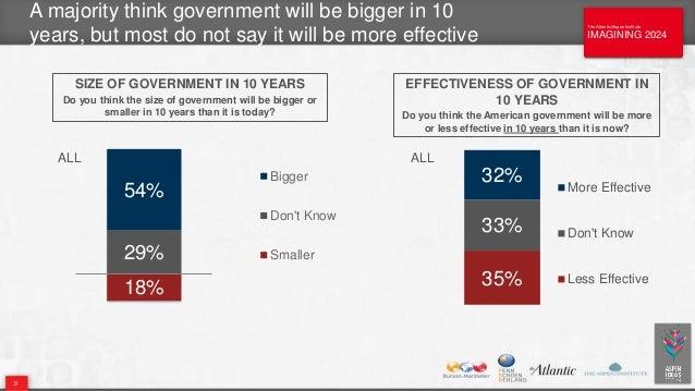 The Atlantic/Aspen Institute IMAGINING 2024 The Atlantic/Aspen Institute IMAGINING 2024 A majority think government will b...