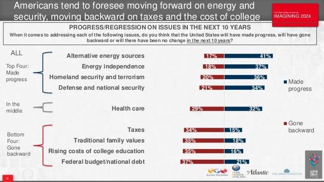 The Atlantic/Aspen Institute IMAGINING 2024 The Atlantic/Aspen Institute IMAGINING 2024 21% 16% 18% 15% 32% 34% 36% 37% 41...