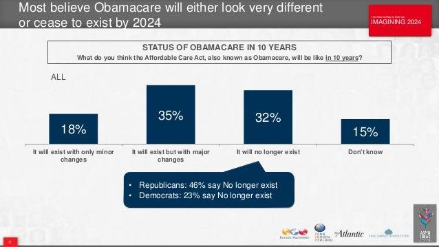 The Atlantic/Aspen Institute IMAGINING 2024 The Atlantic/Aspen Institute IMAGINING 2024 Most believe Obamacare will either...
