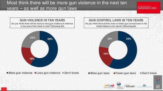 The Atlantic/Aspen Institute IMAGINING 2024 The Atlantic/Aspen Institute IMAGINING 2024 Most think there will be more gun ...