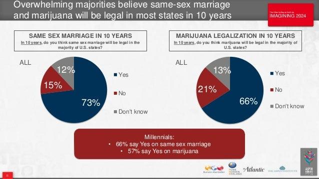 The Atlantic/Aspen Institute IMAGINING 2024 The Atlantic/Aspen Institute IMAGINING 2024 32 73% 15% 12% Yes No Don't know S...
