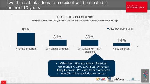 The Atlantic/Aspen Institute IMAGINING 2024 The Atlantic/Aspen Institute IMAGINING 2024 35 FUTURE U.S. PRESIDENTS Ten year...