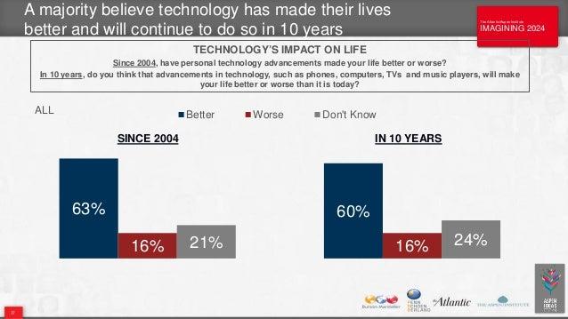 The Atlantic/Aspen Institute IMAGINING 2024 The Atlantic/Aspen Institute IMAGINING 2024 A majority believe technology has ...